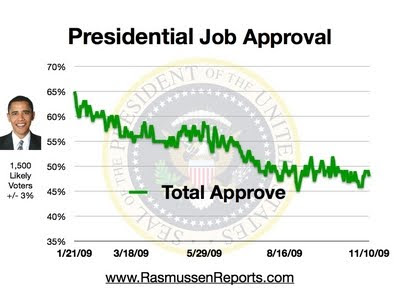 Obama approval numbers - Rasmussen Repots 11-10-09 Charts and Graphs
