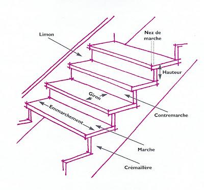 renovation maison villa des fleurs calcul d 39 escalier et. Black Bedroom Furniture Sets. Home Design Ideas