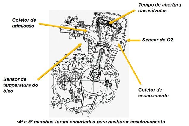 Marcadores: Injeção eletrônica