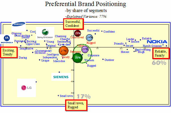 Samsung strategy map