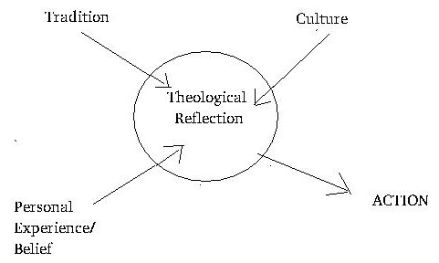 john s model of reflection last offices Reflective practice is the ability to reflect on one's actions so as to engage in a process of continuous learning according to one definition it involves paying critical attention to the practical values and theories which inform everyday actions, by examining practice reflectively and reflexively.