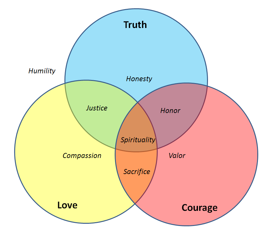 what is the relationship between humility and courage