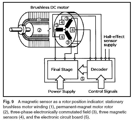 Electronically Commutated Motors Diagram Wiring Diagrams
