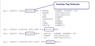 Hierarchical Trees Developement Using Oracle Forms Builder - Oracle