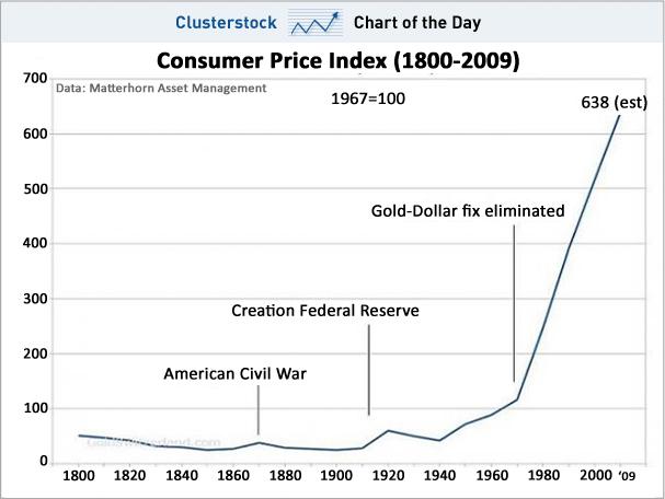 Consumer Price Index - CPI