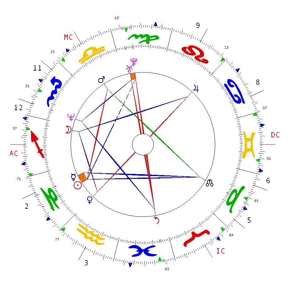 Joyce Hopewell Astrological Psychology: Nick Clegg's Birth Chart