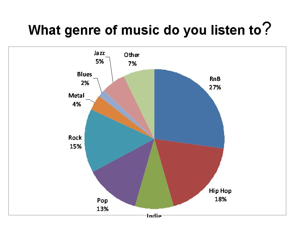 graphs music research genre foundation different portfolio most
