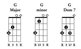 Learn to play Bass Guitar: Basic Bass Chords Chart