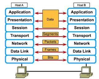 OSI layer data packets