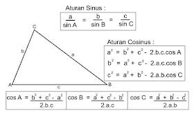 Media Belajar Online Rumus Rumus Umum Dalam Trigonometri Ii