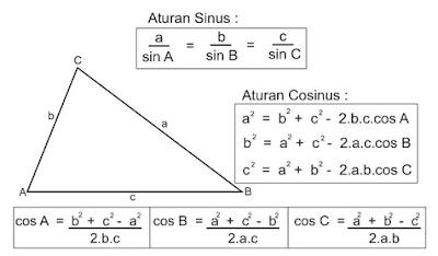 Media Belajar Online: Rumus-rumus Umum dalam Trigonometri II
