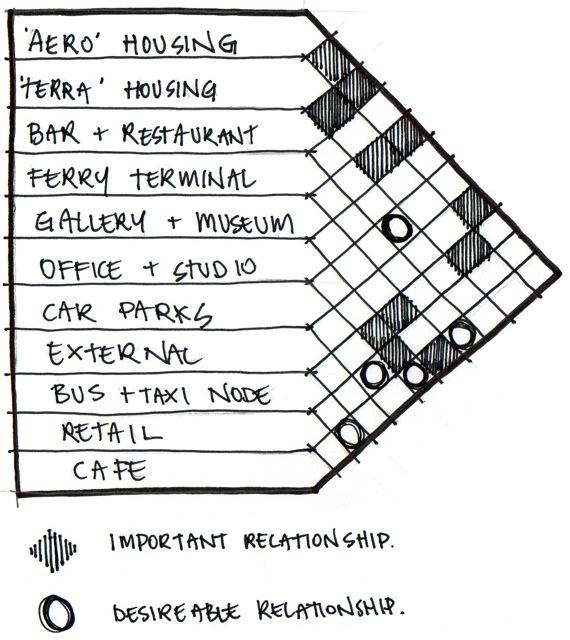 DAB510:Architectural_Design_5 Beau Davis: spatial adjacencies
