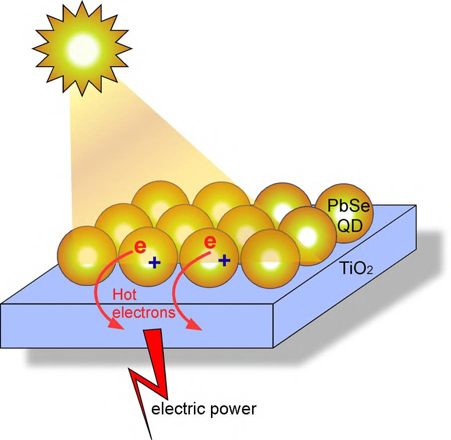 Linknotes Highly Efficient Solar Cells Using Hot Electron