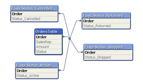 Use cases for Generic Load | Qlikview Cookbook