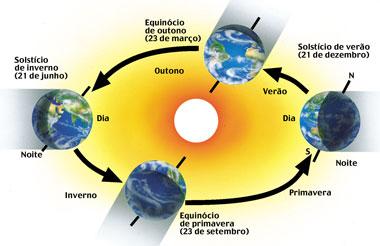 Resultado de imagem para solsticio de inverno no hemisferio sul