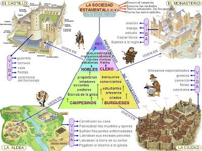 Resultado de imagen de la edad media sociedad feudal