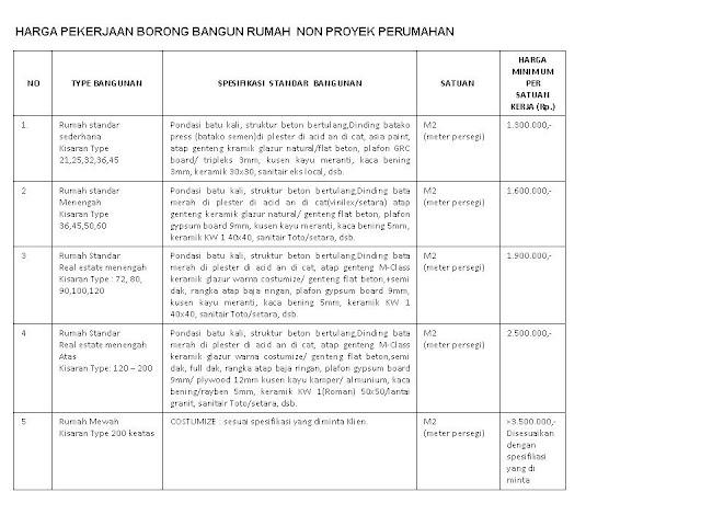 Daftar Harga Baja Ringan Tasikmalaya ~ Emprospost