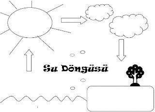 Okul Oncesi Etkinlik Dunyasi Su Dongusu Projeleri