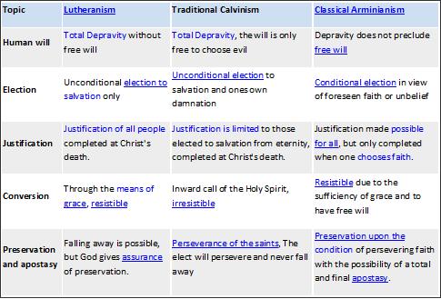 Everybody Has A Theology: 加爾文主義和正統教義