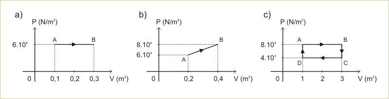 Qual a variação da energia interna do gás