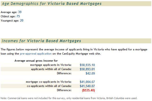 House Hunt Victoria: Mortgage statistics