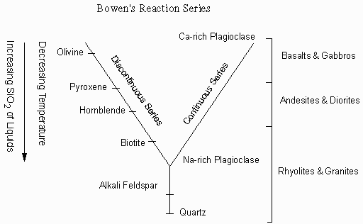 Source Rocks Bowen S Reaction Series