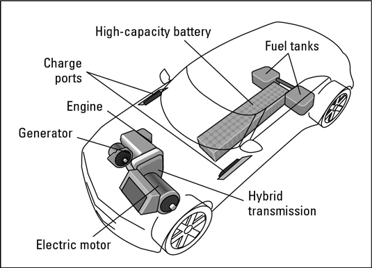 972 how hybrid electric vehicles work