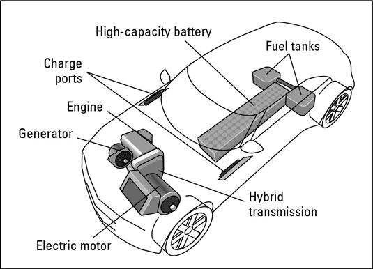 972 how hybrid electric vehicles work