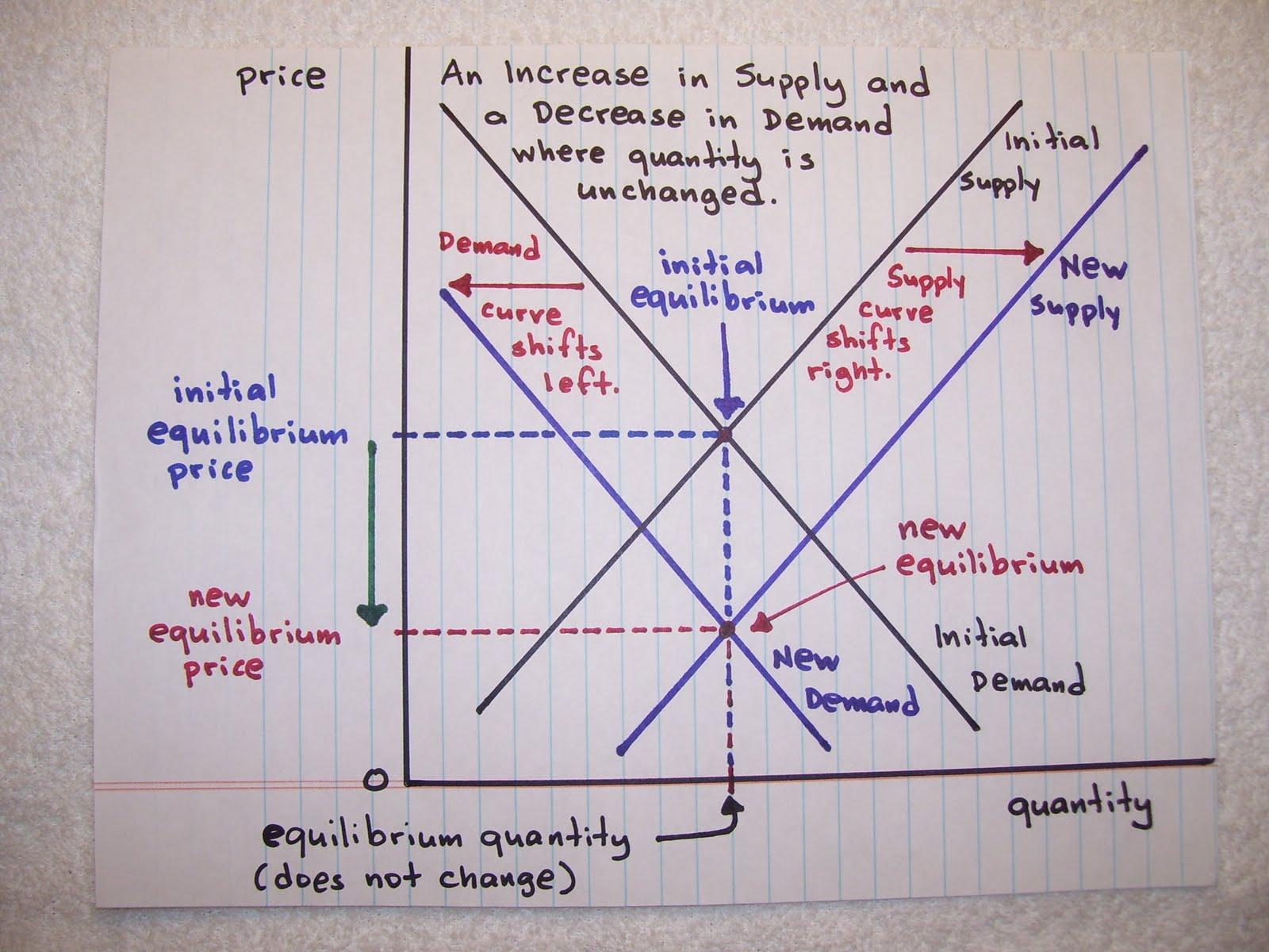 Necessary Economic Balance Changes