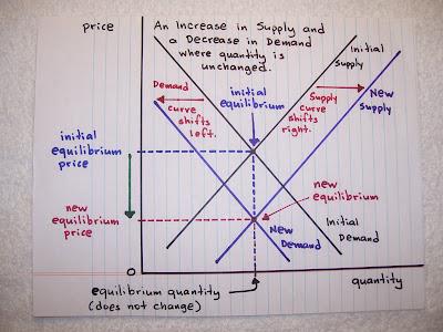 Microeconomics Topics