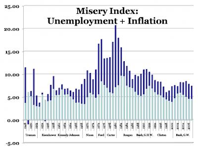 Economic Perspectives: U.S. Misery Index