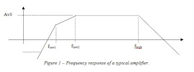 17 Frequency Response of Amplifiers - conocimientos com ve
