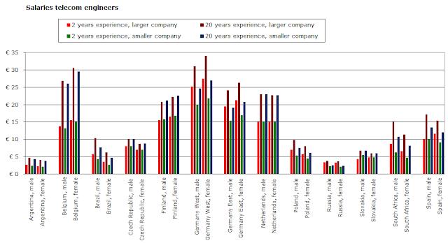 Women telecom engineers earn more than men, sometimes - 28 ...