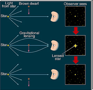 a schematic of gravitational lensing by a brown dwarf. Black Bedroom Furniture Sets. Home Design Ideas