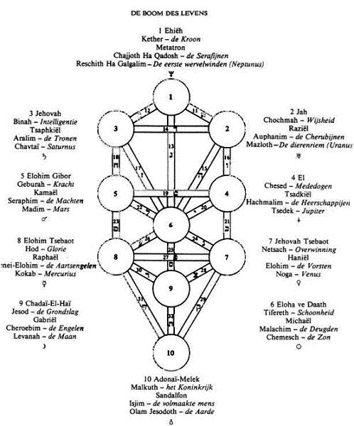 alchemical emblems  occult diagrams  and memory arts