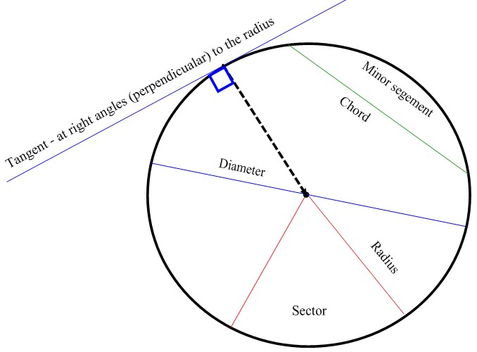 Steve's maths: Parts of a circle