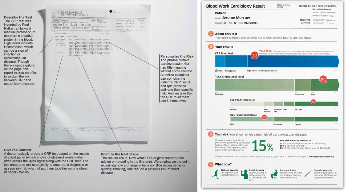 Solarek Studio What if \u0027design\u0027 meets medical lab report?
