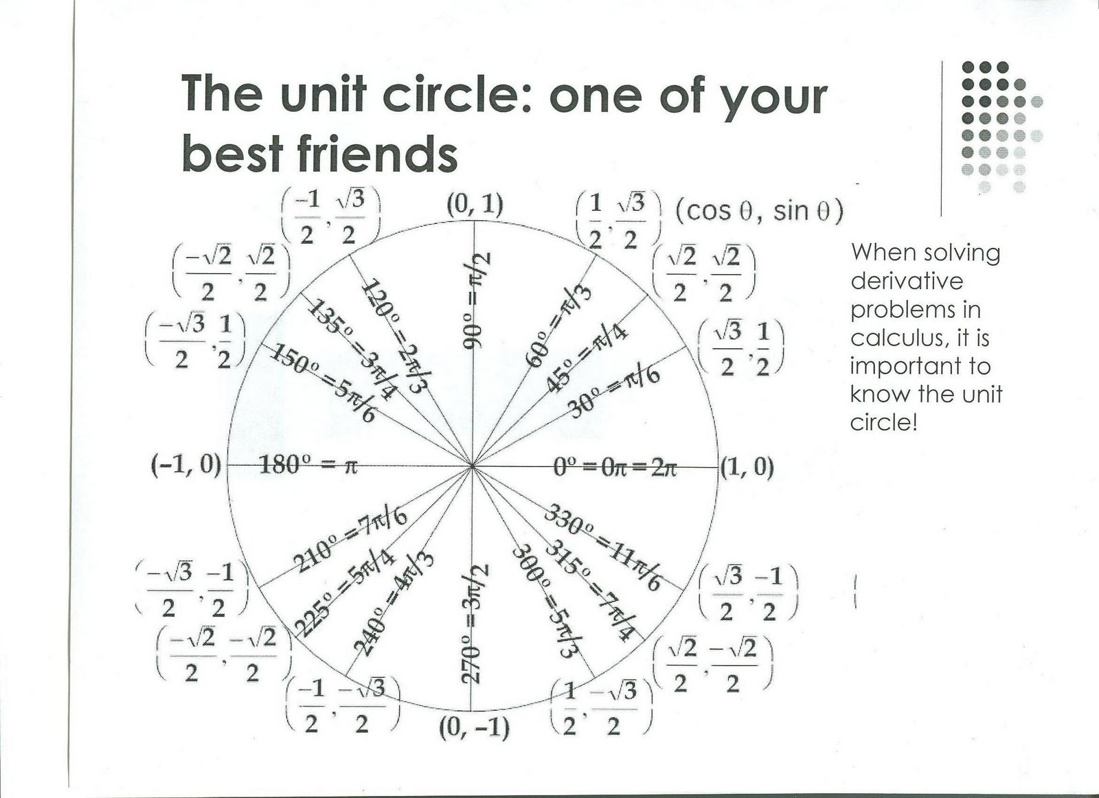 Ap Calculus Ab The Unit Circle