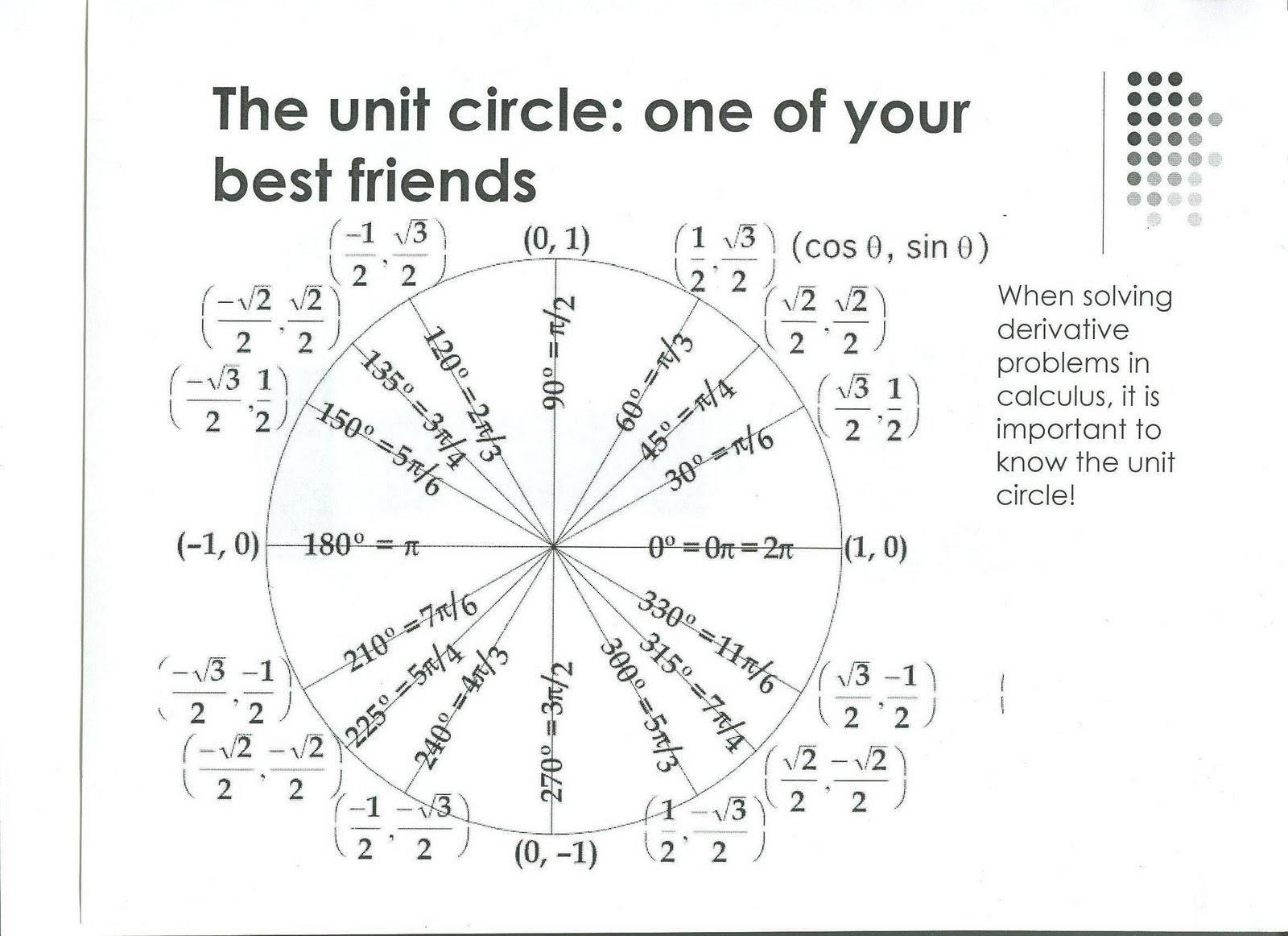 Ap Calculus Ab The Unit Circle