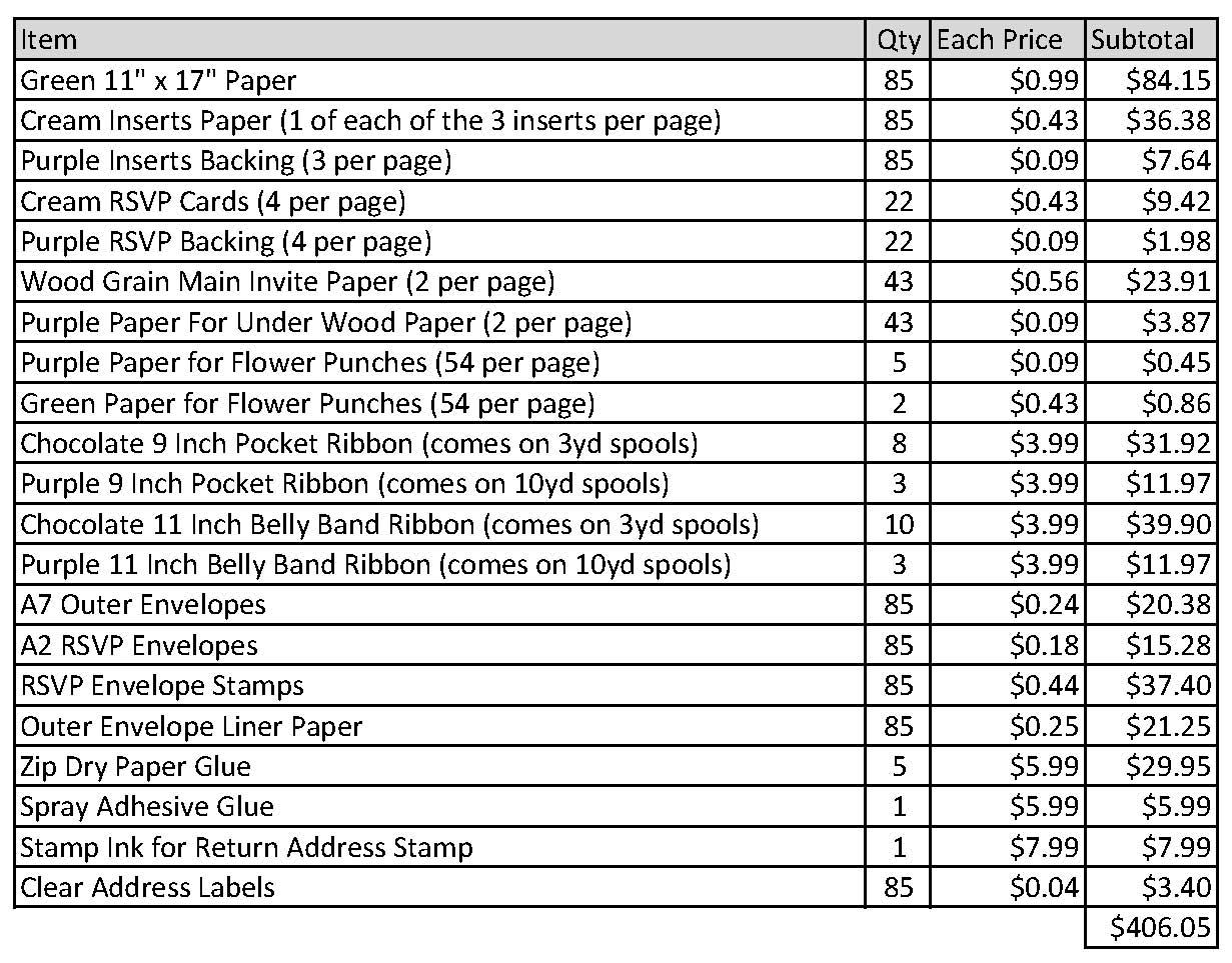 Nanopics Pictures Cost Estimate Comparison Spreadsheet