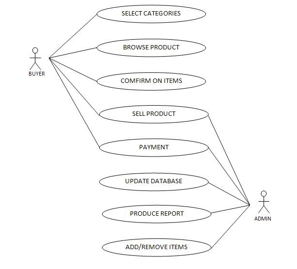 Downstream Panic Online: Use Case & Activity Diagram
