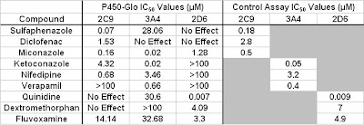 Table: Compound IC50 values using P450-Glo™ and Control Assays