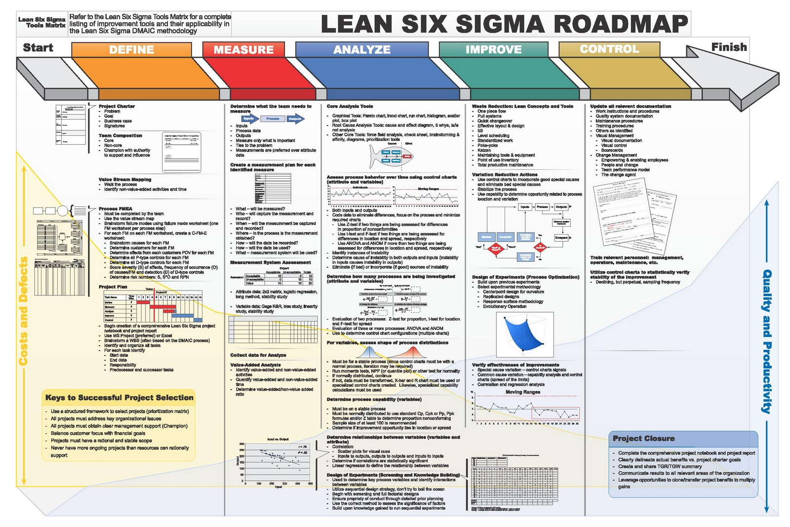 Six sigma applied to warehouse operation