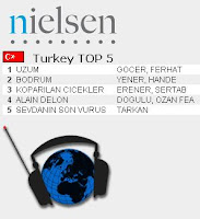 Tarkan's hit track is still the top fourth most listened song on Turkish radios in its sixth week