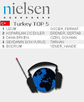 Tarkan's hit track is still the top fourth most listened song on Turkish radios in its fifth week
