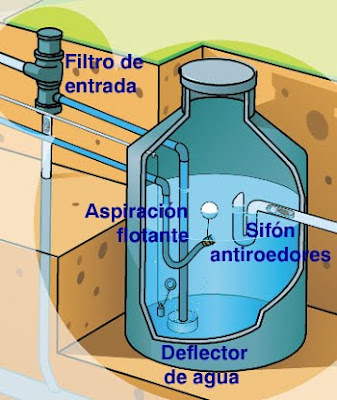 Recoleccin de Agua Pluvial  TAE