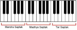 Music: Harmonium Guide