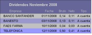 Dividendos Noviembre 2008 Acciones Bolsa Española