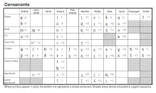 Savesave the international phonetic alphabet keyboard for later. Ipa Sil Keyboards For Mac Ublasopa