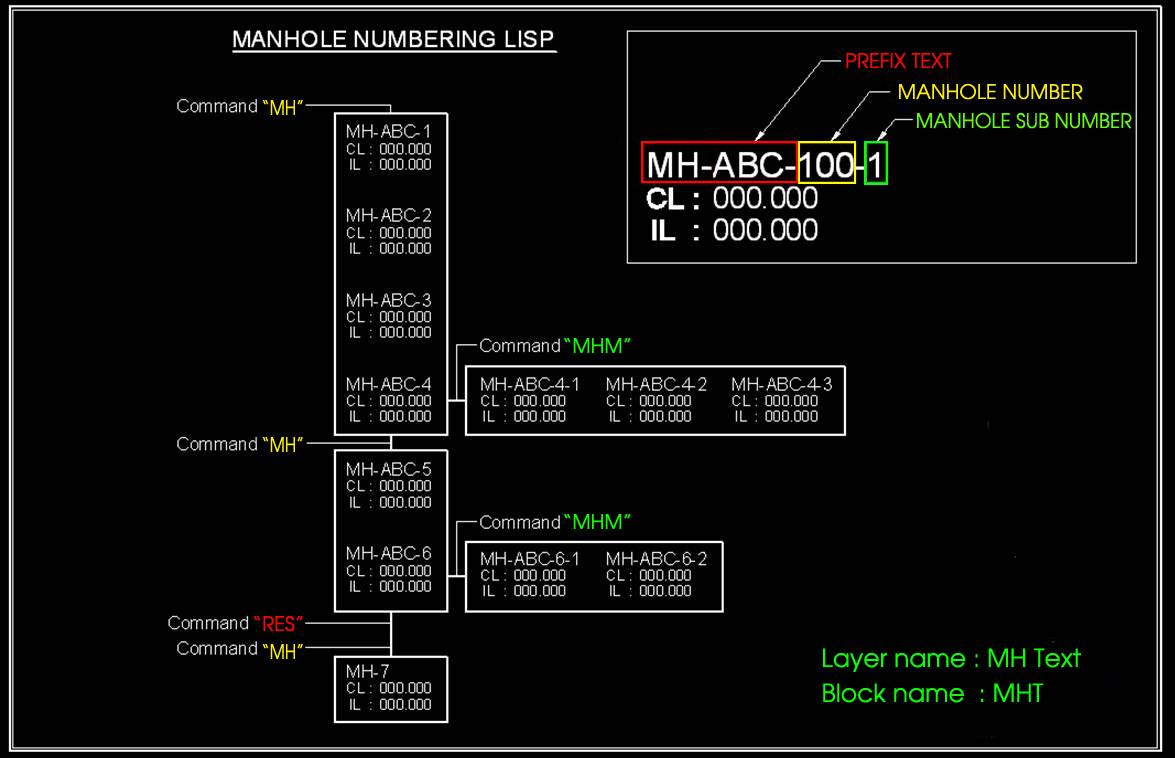 Cad Lisp and Tips: Lisp : Manhole Numbering